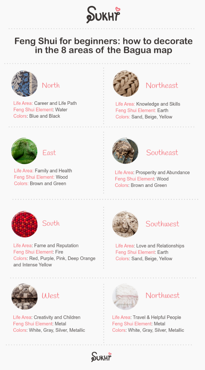 feng-shui-info-about-areas